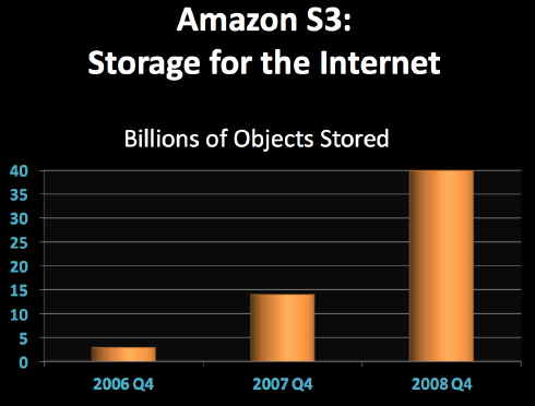 amazon_s3_objects_stored