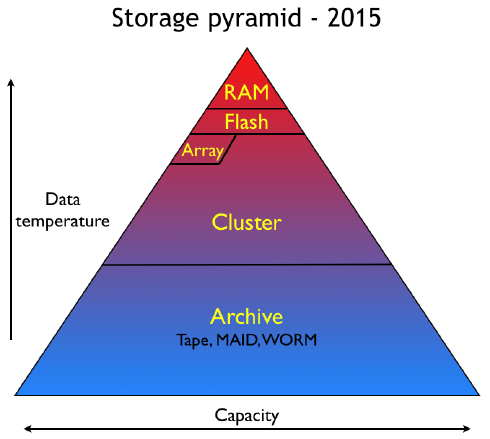 The storage pyramid in 2015