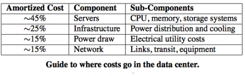 Data Center Costs