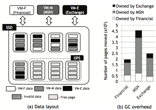 (a) Data layout of concurrent workloads in con- ventional SSD and (b) number of pages moved for each workload during GC.