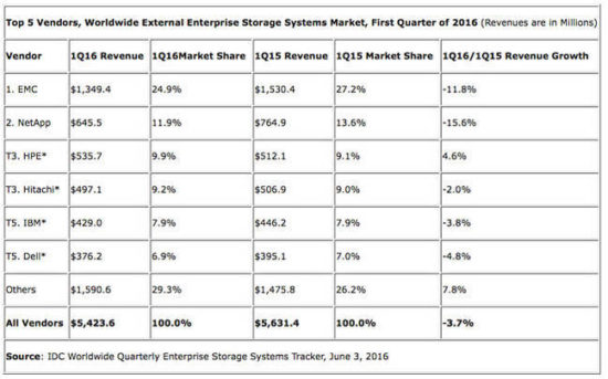 idc_external_storage_june_2016_table